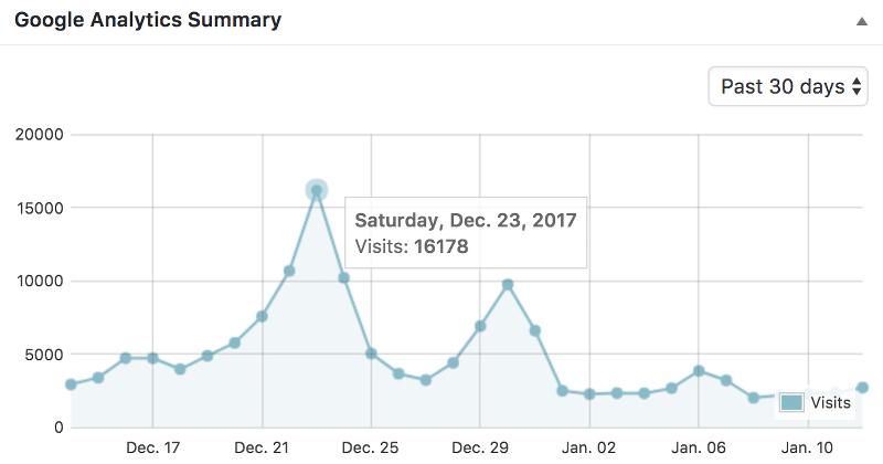 Háztartás Ma - statisztika